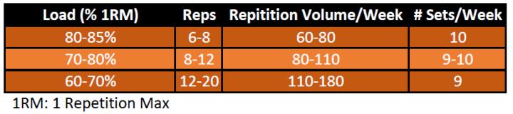 Load Volume Chart