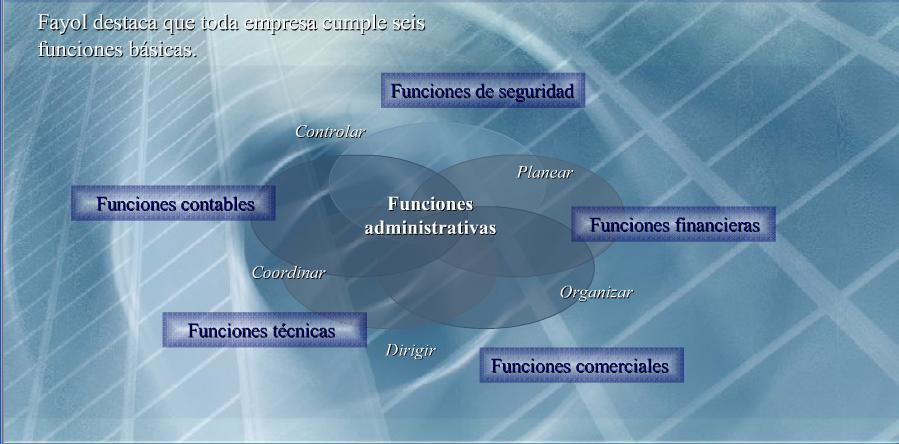Las seis funciones básicas de la empresa según Henri Fayol