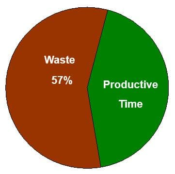 The majority of time spent in construction is non-productivity time, otherwise known as waste.
