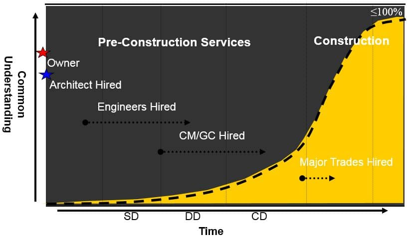 MacLeamy curve demonstrates the slow build up of knowledge within a project team with a traditional design-bid-build approach to delivery.