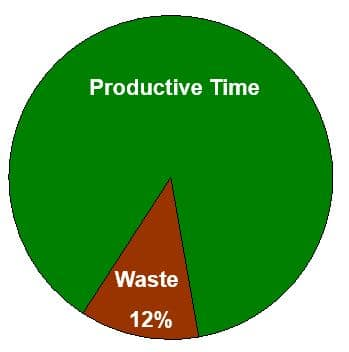waste vs productivity.