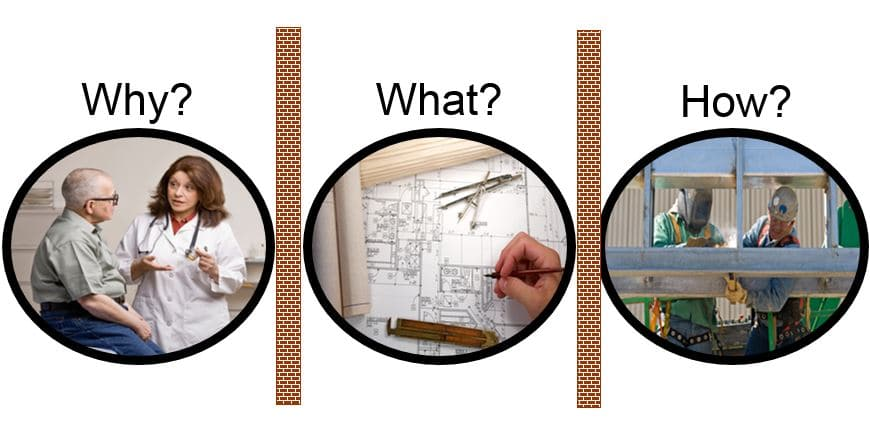 The final outcome of a project is often separated from the design of the project and the actual construction based on that design.