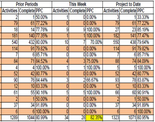 Planned Percent Complete metrics used in Lean Integrated Project Delivery.