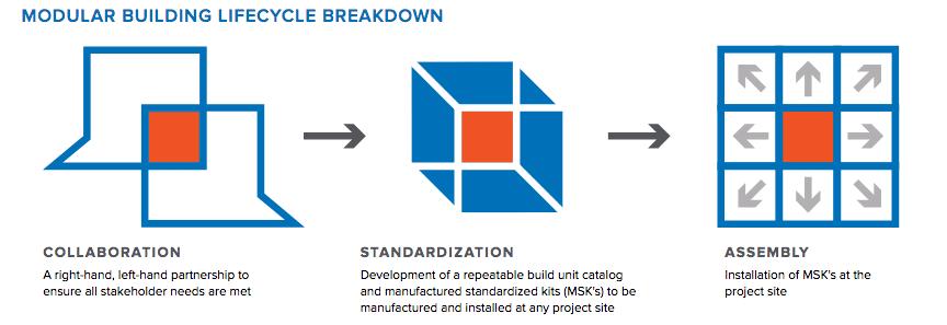 Mark III: Modular Building Lifecycle breakdown