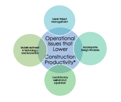 Reinventing Construction, a route to higher productivity
