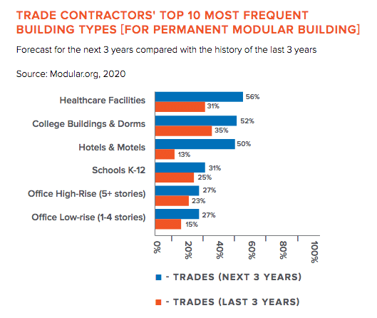 top 10 most frequent building types in healthcare construction