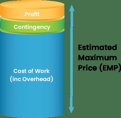 Estimated max