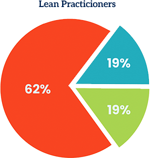 lean_practioners