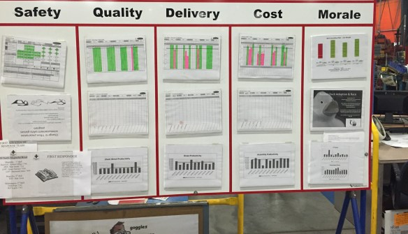 Gemba Board Example of Operational Excellence Tool