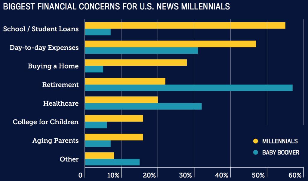 millenniala concerns