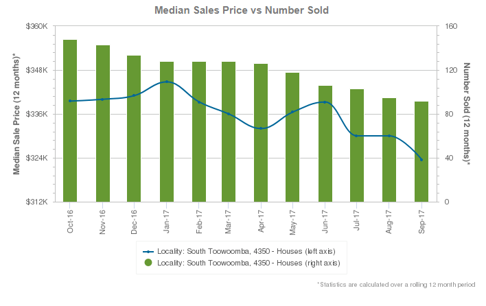 Median Sales South Toowoomba