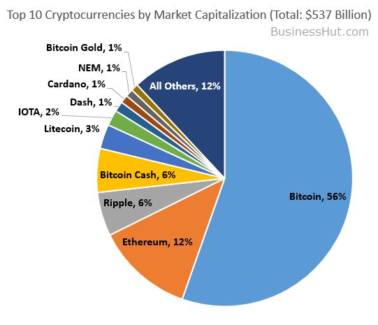 CryptoCurrency_MarketCap_2017-12-15