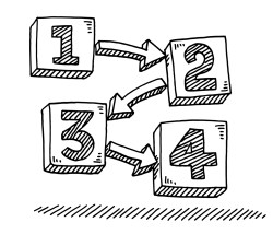 Lean business plan is as Simple 1-2-3-4