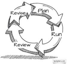 PRRR Cycle lean business planning