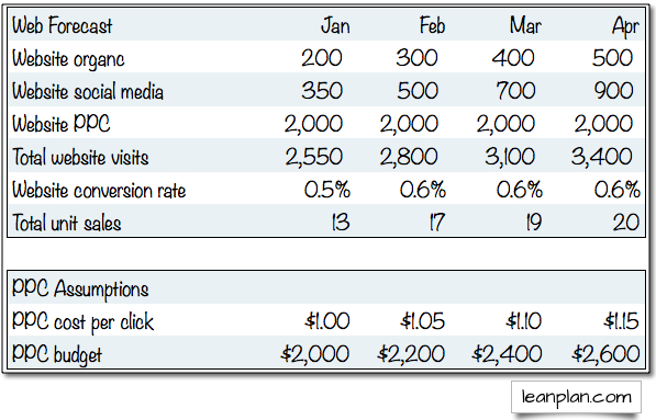 sample sales forecast for a website