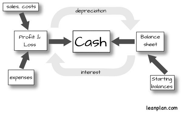 Linking Financials