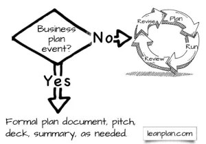 Assess business plan needs
