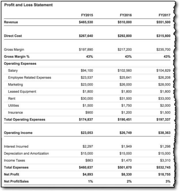 LivePlan Profit and Loss