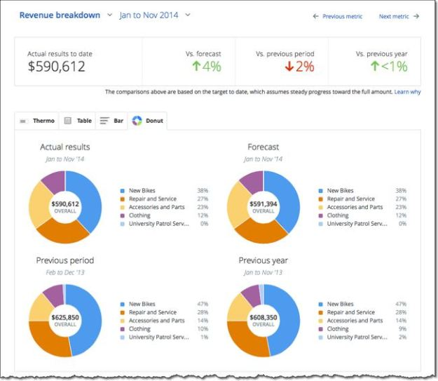LivePlan Scoreboard Sales Breakdown