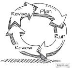 PRRR cycle business planning process