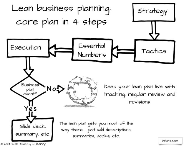 Lean Business Planning Core Concept