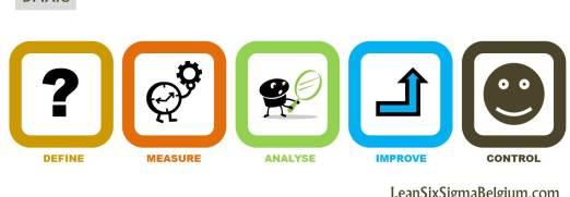 DMAIC Six Sigma