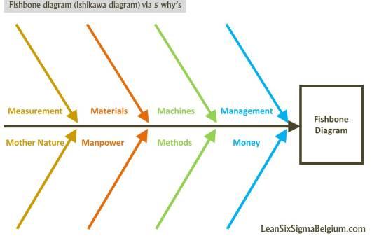 Fishbone diagram (Ishikawa diagram) via 5 why's