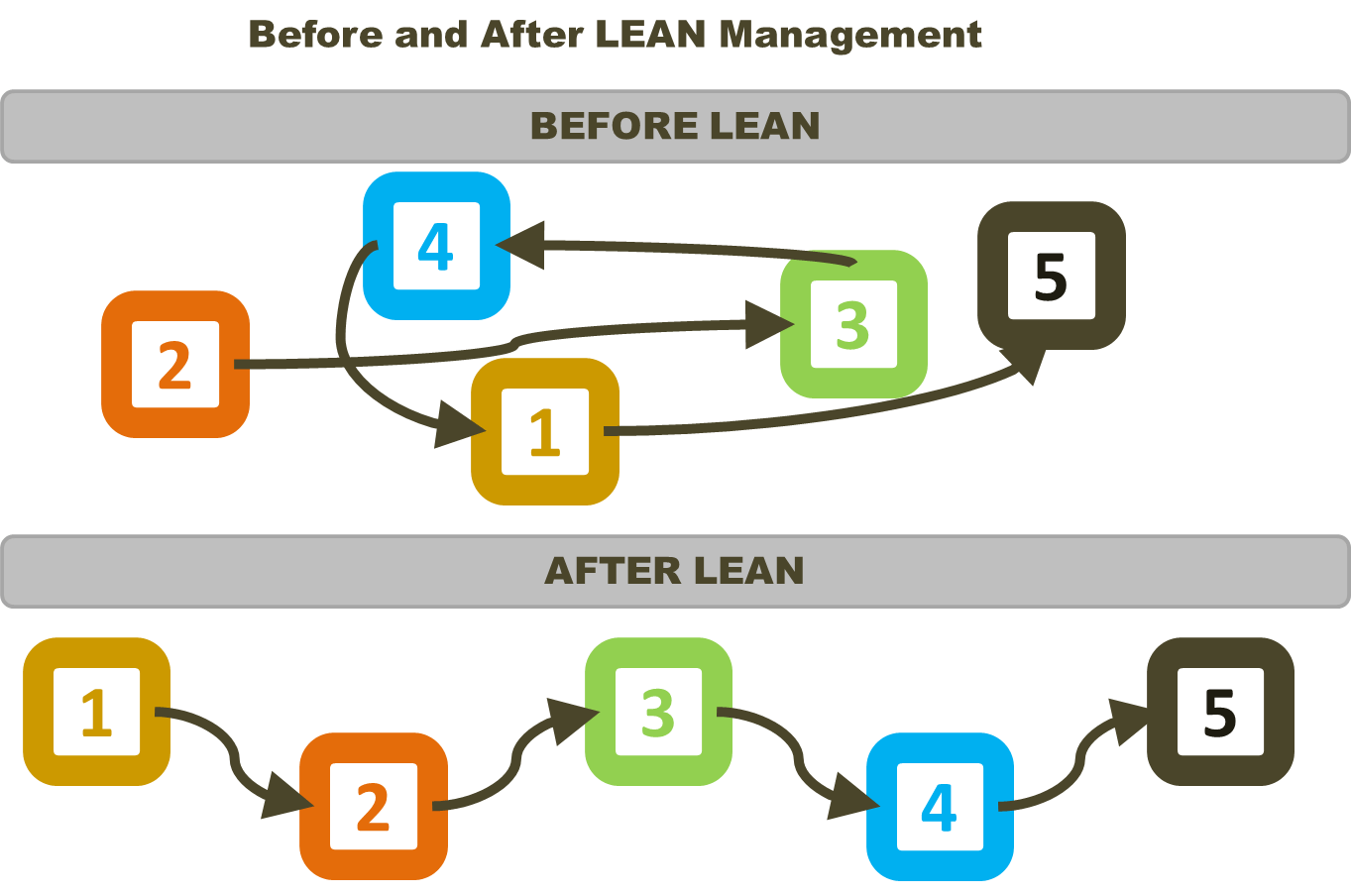 How To Sustain And Improve A Lean Culture With A Lean