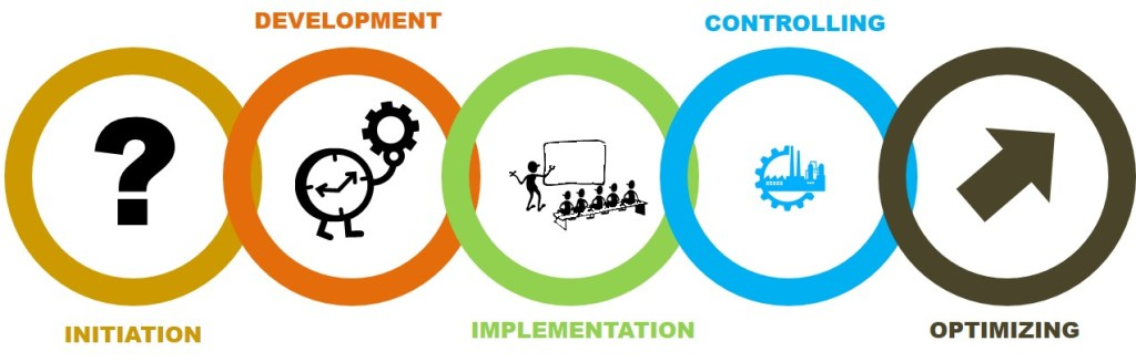 BPM Business Process Management Consulting Services