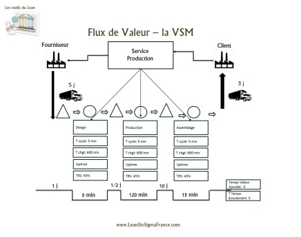 VSM Value Stream Mapping