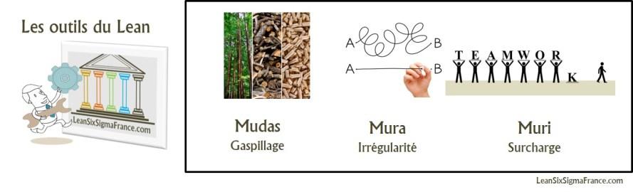 mudas-mura-muri-gaspillage-lean
