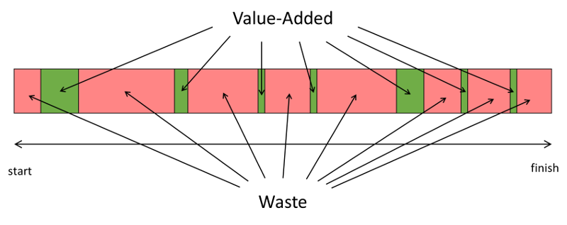 Process Diagram of Value Added Activity and Waste