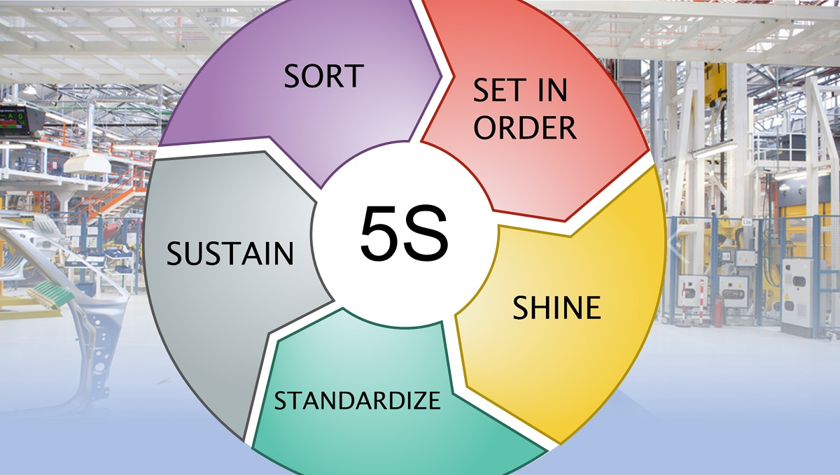 5S Lean Methodology: sort, set in order, shine, standardize, sustain
