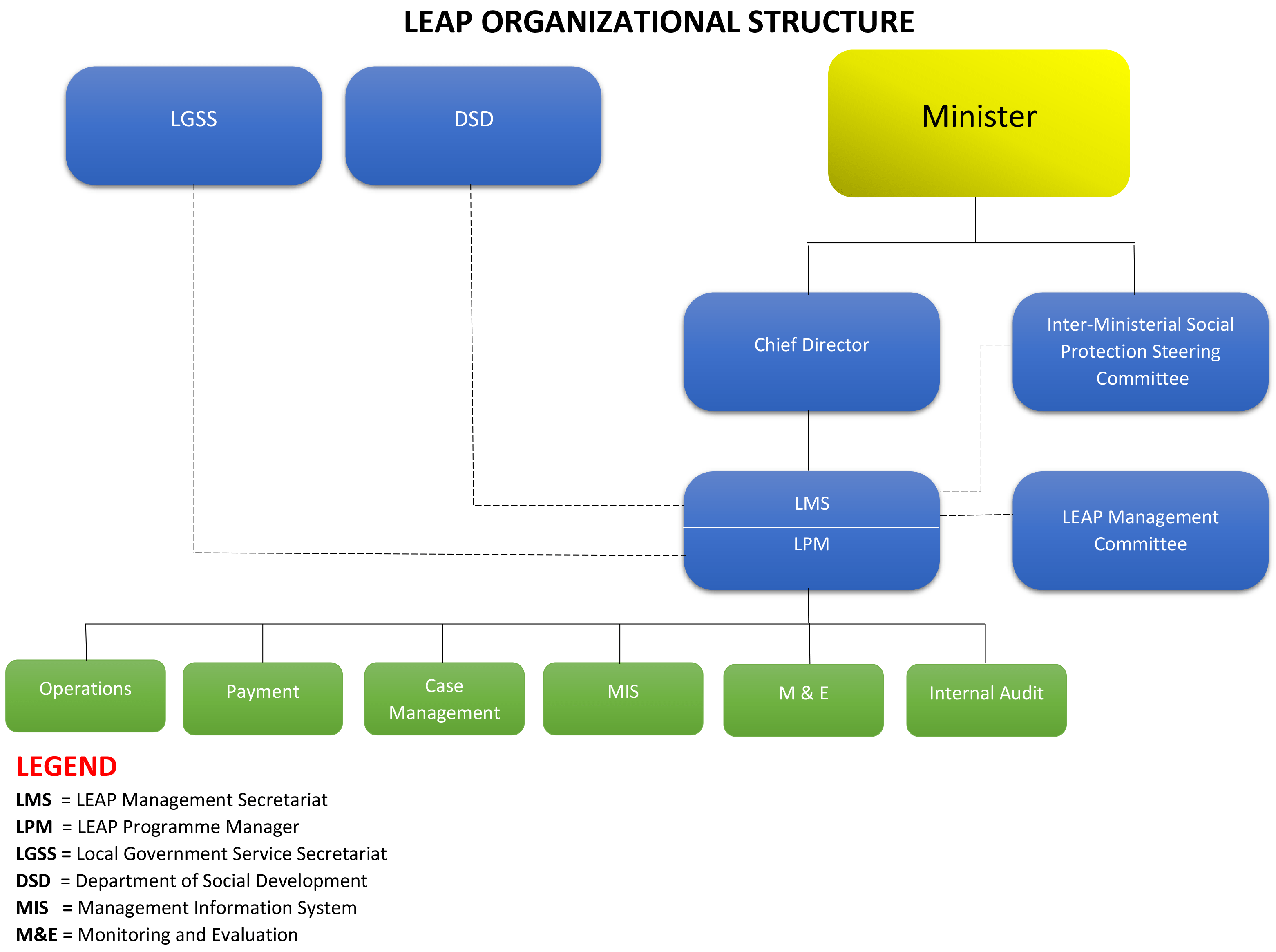 Organizational Structure Livelihood Empowerment Against