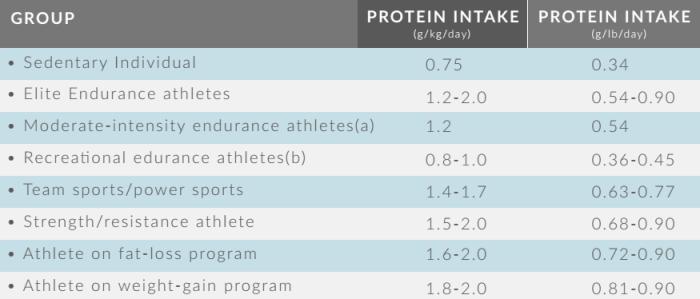 كمية البروتين لبناء العضلات للرياضيين