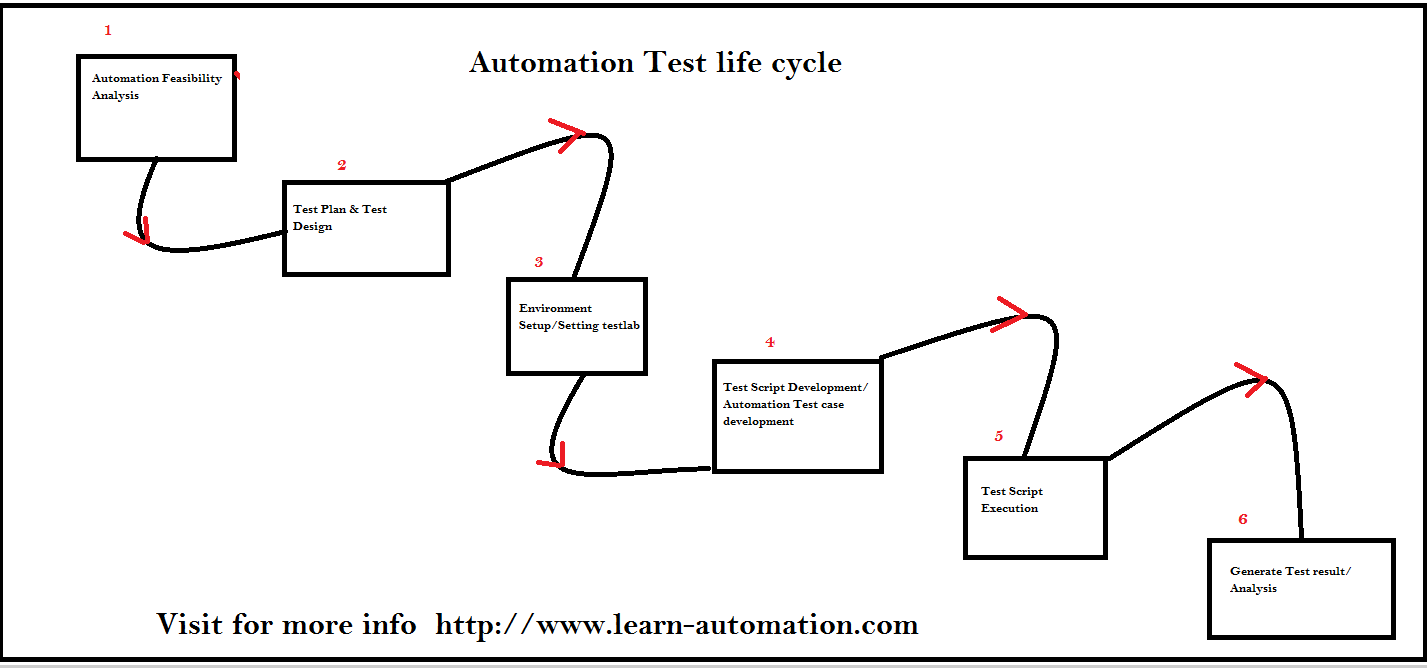 complete guide for automation test life cycle