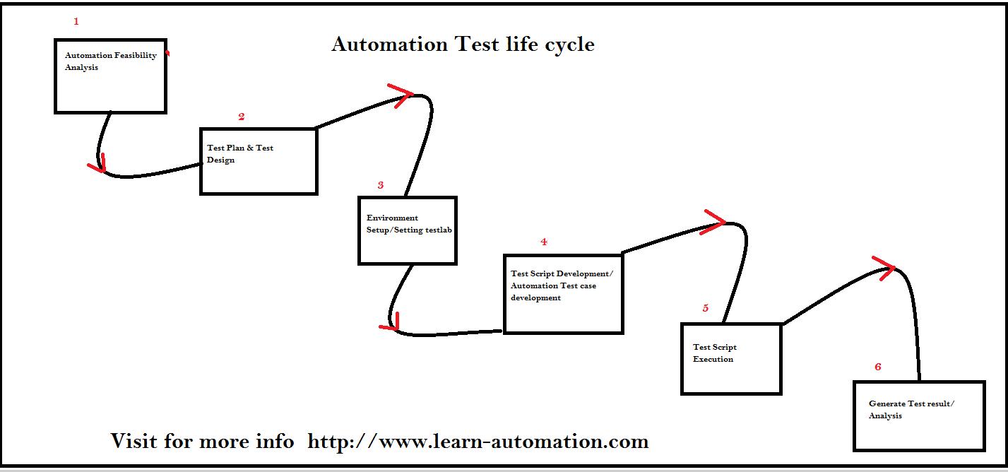 how to create automation framework using selenium