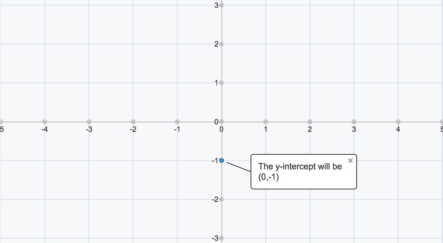 Linear Equations Y Mx B