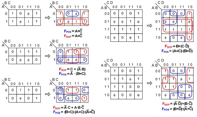 LearnDigilentinc Logic Minimization