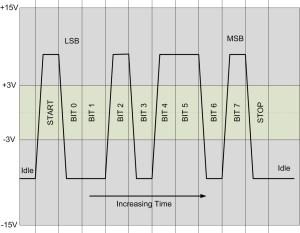 LearnDigilentinc | Project 7: chipKIT™ Pro and Serial Communication