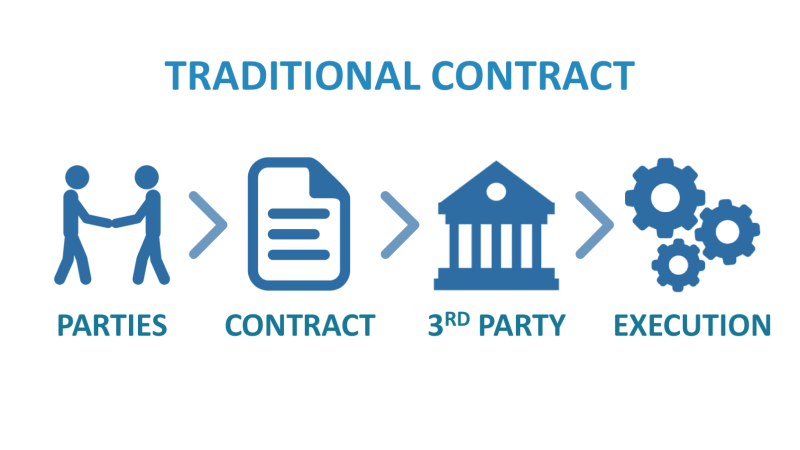 Traditional Contract steps graphic