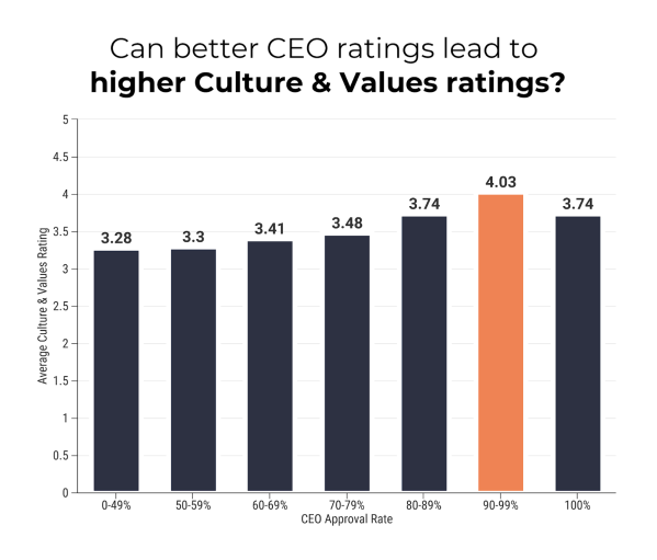culture & values ratings