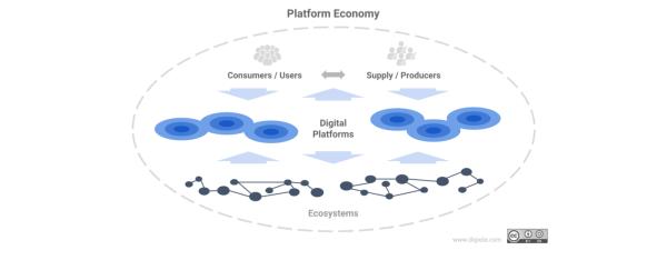 platform economy chart