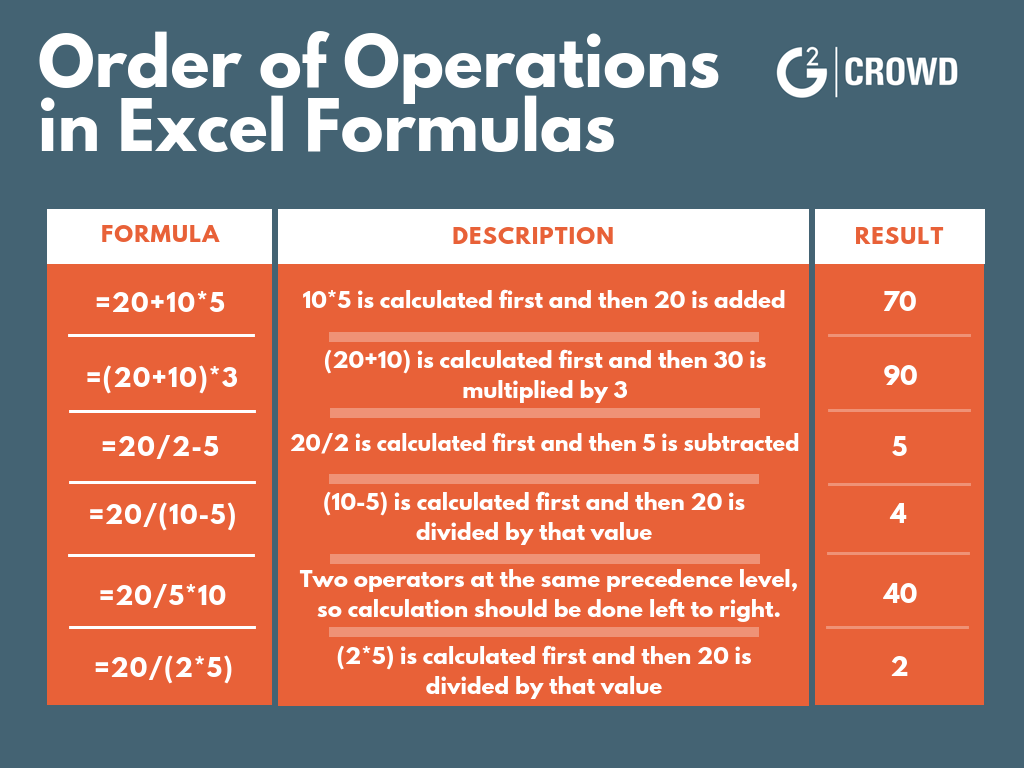 Your Guide To Basic Excel Formulas And Functions