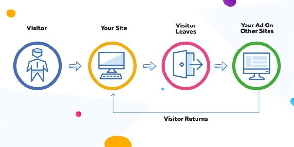 retargeting remarketing graphic