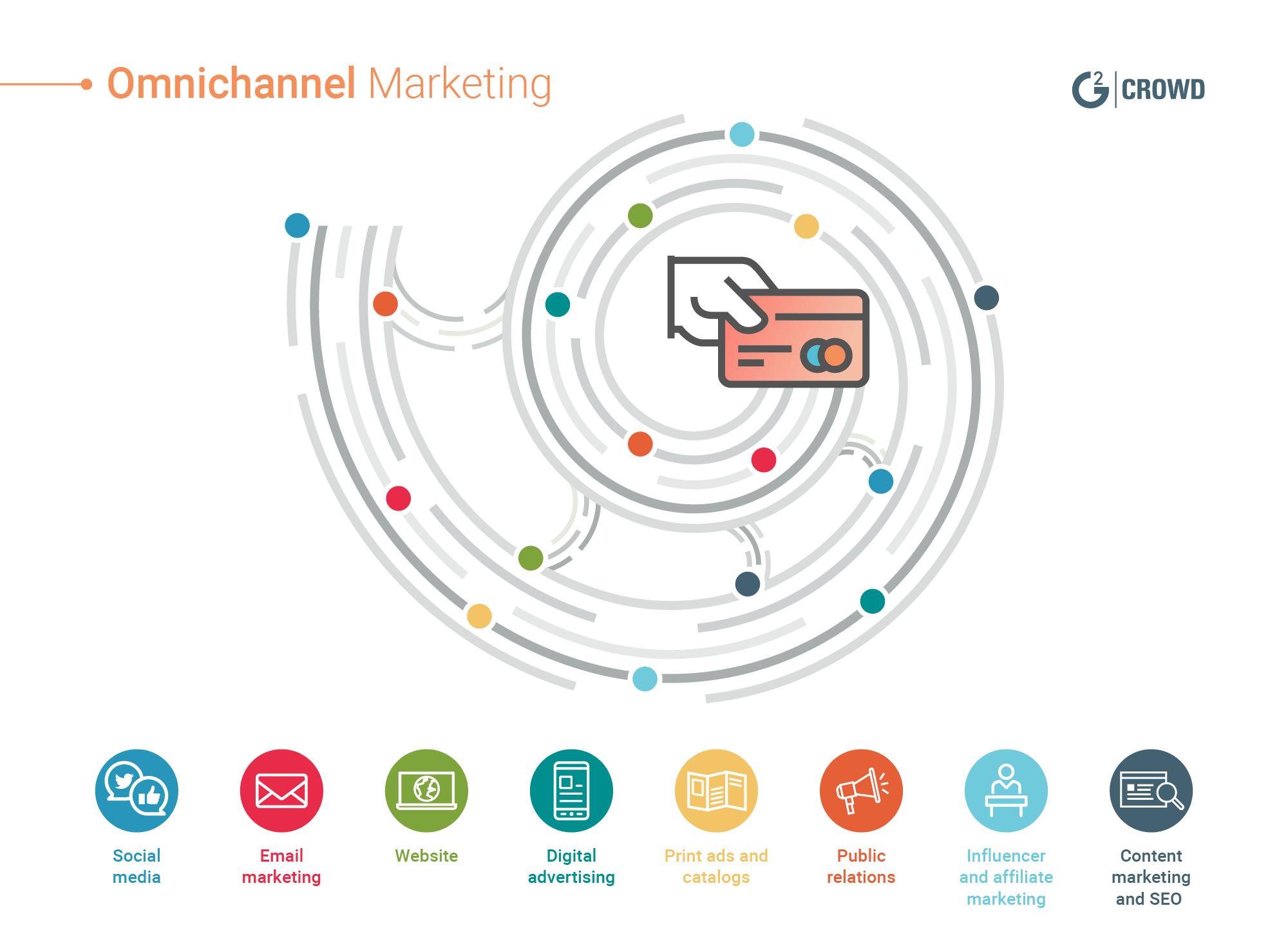 5 ứng dụng của Data-driven marketing năm 2020