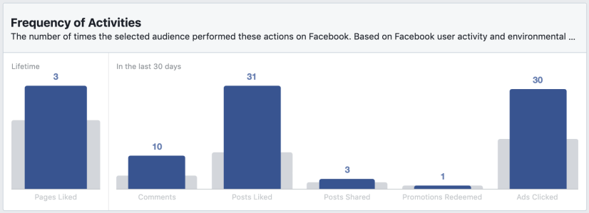 activity frequency section in facebook audience insights