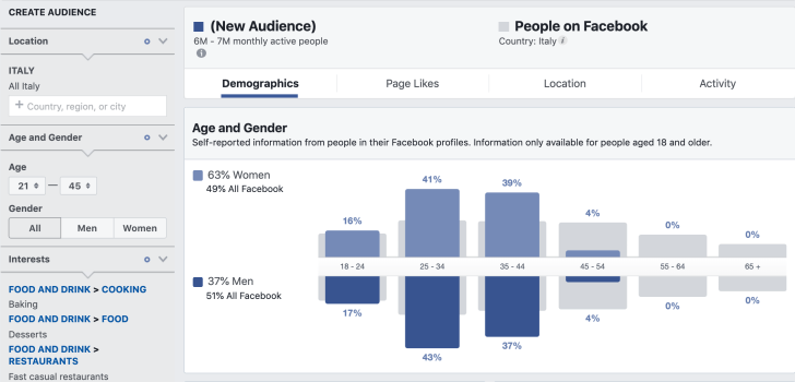 demographic graphs in audience insights