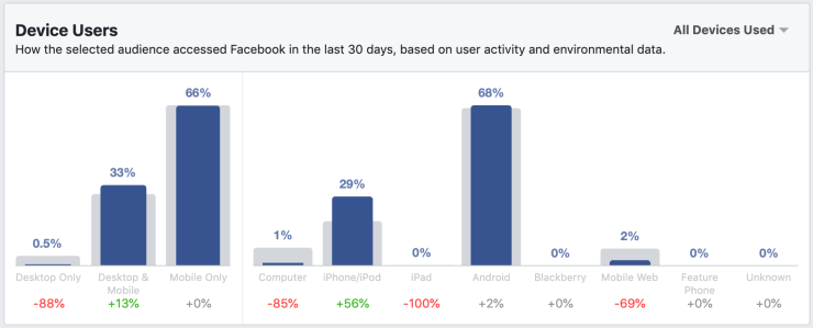 device users section in facebook audience insights