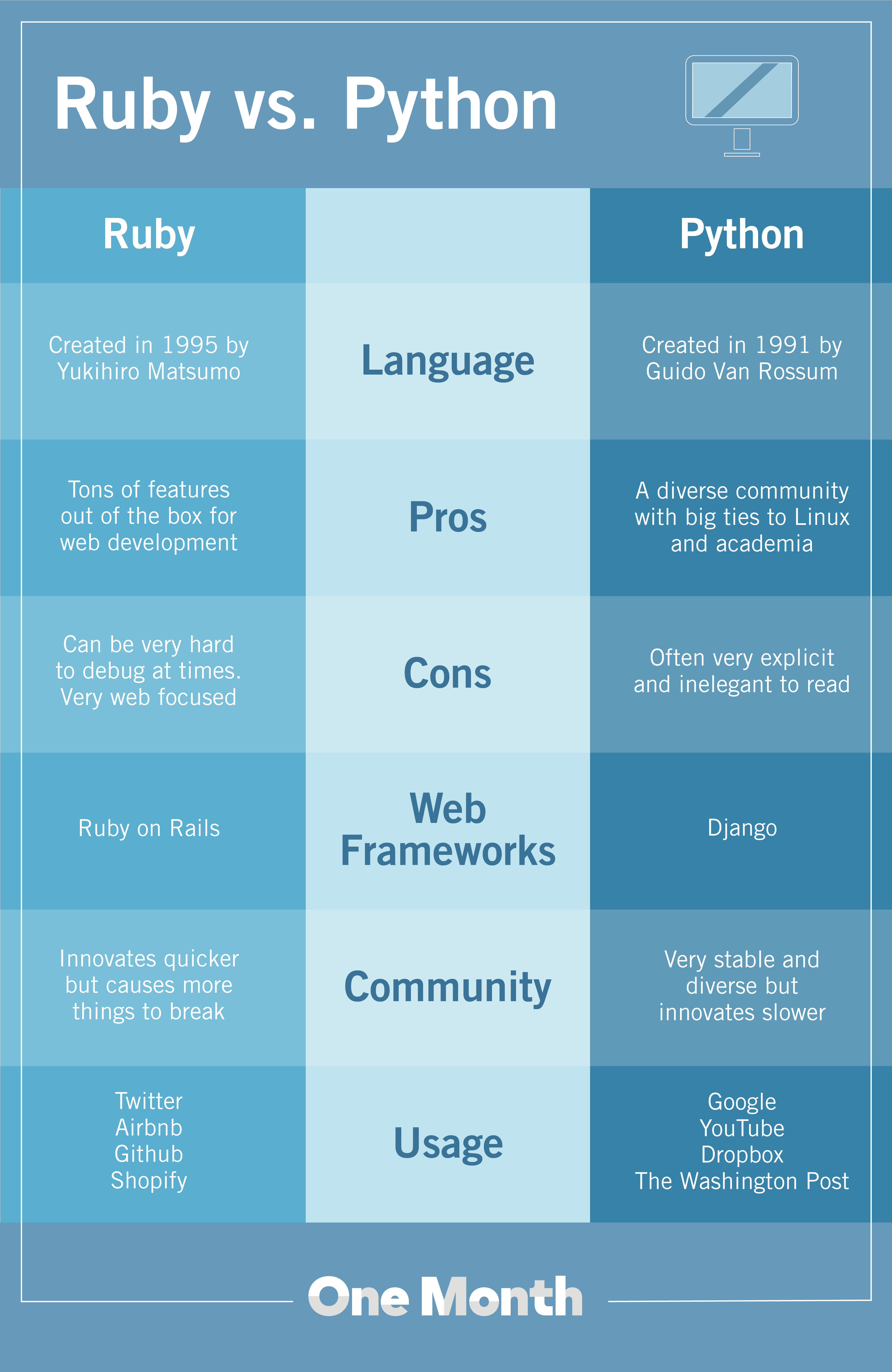 Ruby vs. Python What's the Difference?